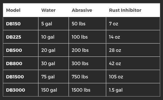 rust inhibitor chart